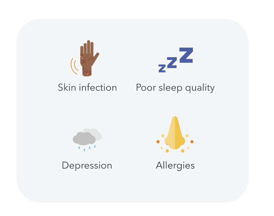 People with eczema may experience skin infections, poor sleep quality, depression, and allergies.