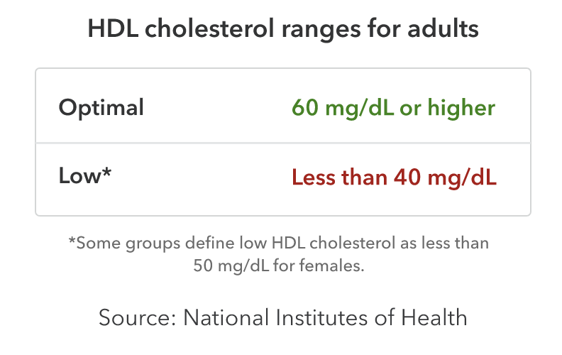 HDL cholesterol ranges for adults. Optimal: 60 milligrams per deciliter or higher. Low: less than 40 milligrams per deciliter. Some groups define low HDL cholesterol as less than 50 milligrams per deciliter for females. Source: National Institutes of Health.