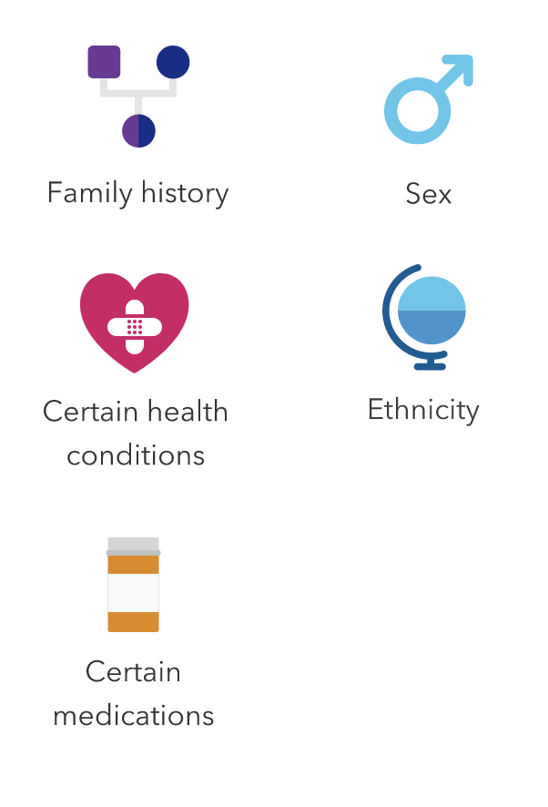 """Icons labeled """"family history,"""" """"sex,"""" """"certain health conditions,"""" """"ethnicity"""" and """"certain medications."""""""