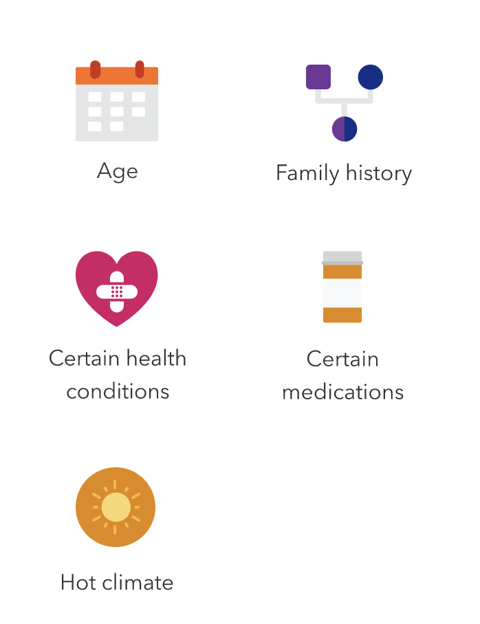 Icons labeled age, family history, certain health conditions, certain medications and hot climate.