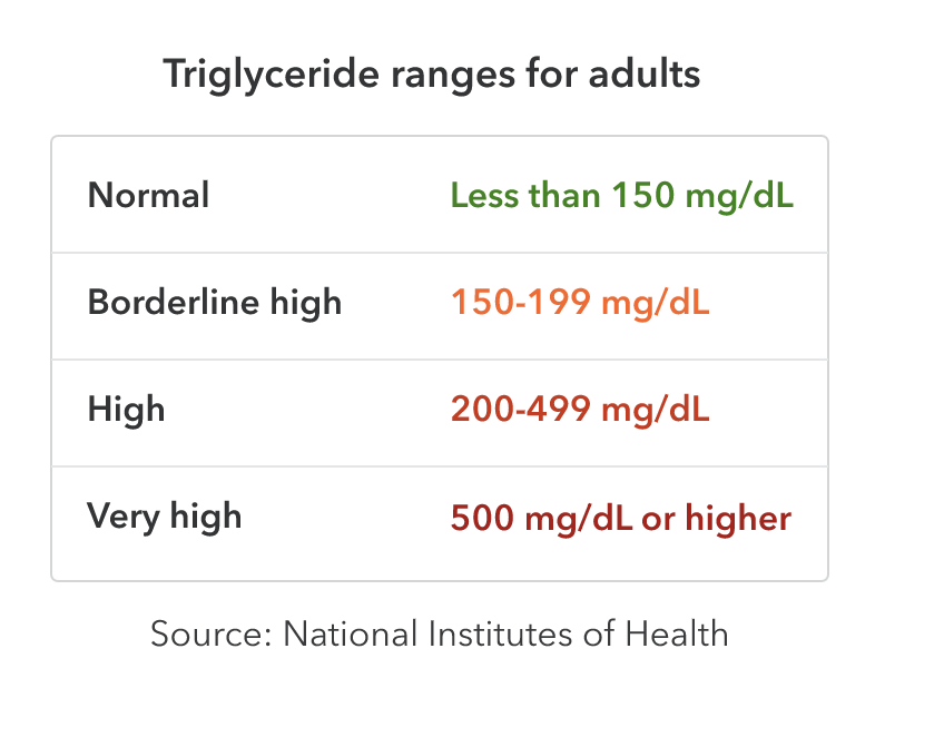 Triglyceride ranges for adults in milligrams per deciliter. Normal triglyceride levels are below 150. Borderline high levels are from 150 to 199. High levels are 200 to 499. Very high levels are 500 or higher. Source: National Institutes of Health.