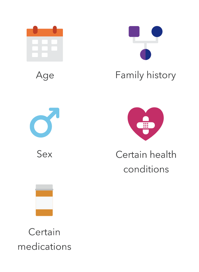 Icons labeled age, family history, sex, certain health conditions and certain medications.